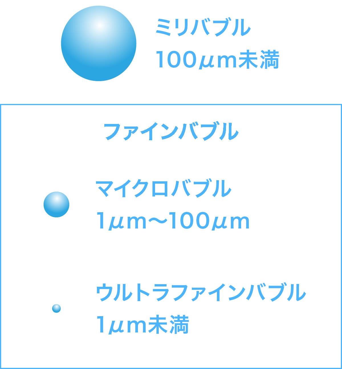 マイクロ ファイン バブル